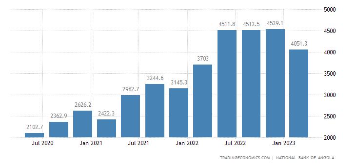 Angola Imports
