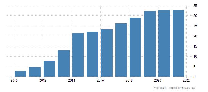 angola individuals using the internet percent of population wb data