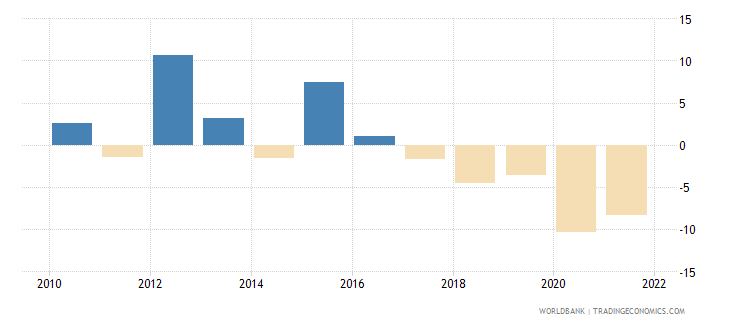 angola industry value added annual percent growth wb data