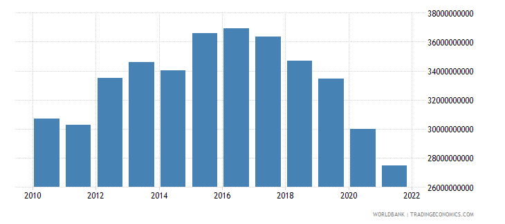angola industry value added constant 2000 us dollar wb data