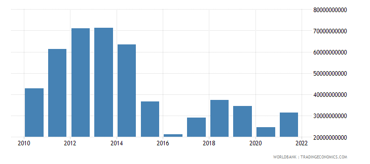 angola industry value added us dollar wb data