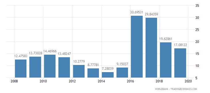 angola inflation consumer prices annual percent wb data
