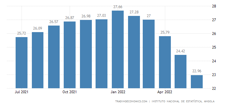 Angola Inflation Rate