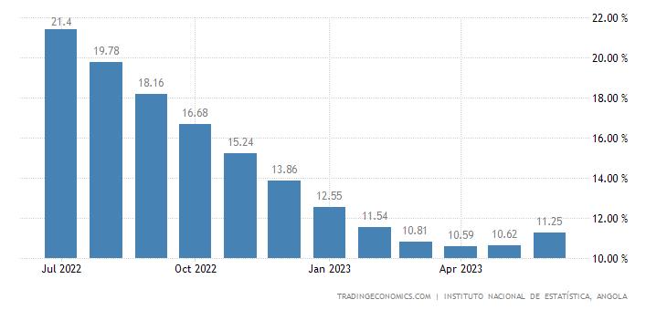 Angola Inflation Rate