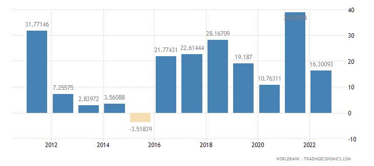 angola inflation gdp deflator annual percent wb data