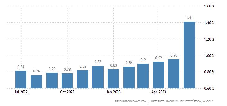 Angola Inflation Rate MoM