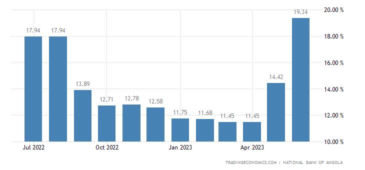 Angola Three Month Interbank Rate (Luibor)