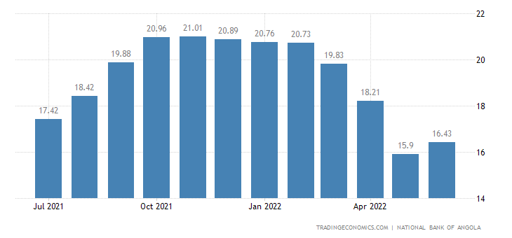 Angola Three Month Interbank Rate (Luibor)