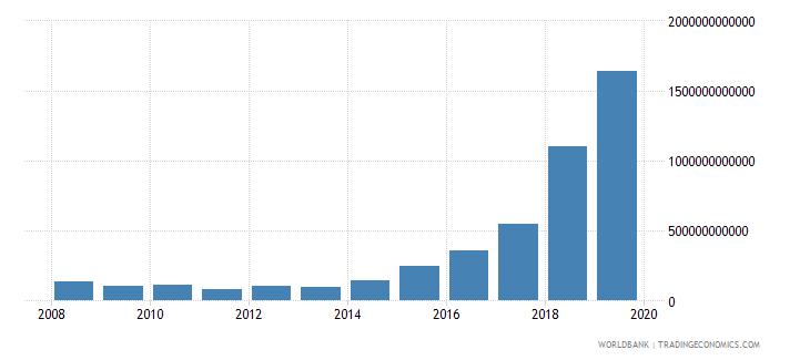 angola interest payments current lcu wb data