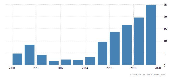 angola interest payments percent of revenue wb data