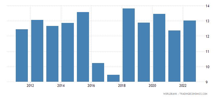 angola interest rate spread lending rate minus deposit rate percent wb data