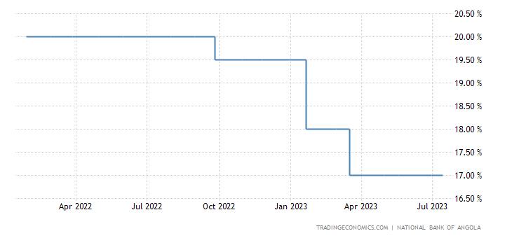 Angola Interest Rate