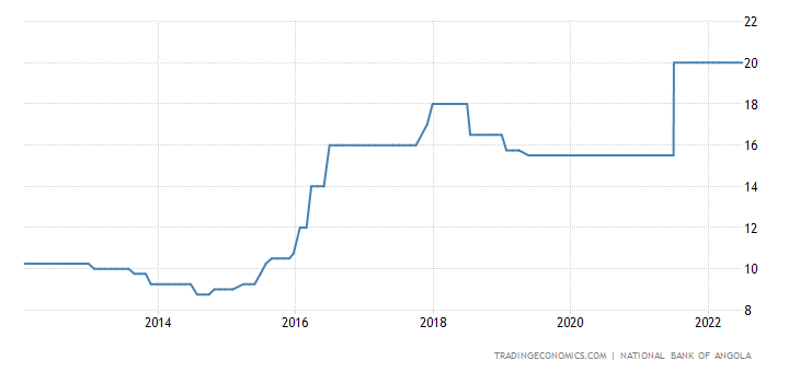 Angola Interest Rate