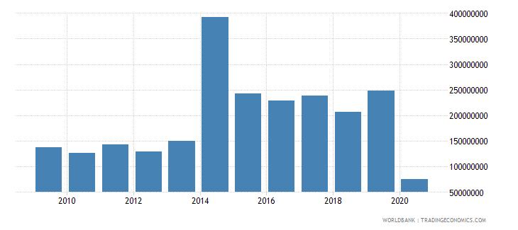 angola international tourism expenditures for passenger transport items us dollar wb data