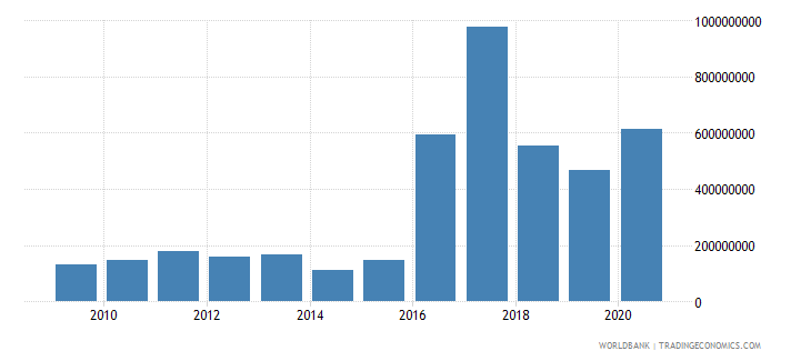 angola international tourism expenditures for travel items us dollar wb data