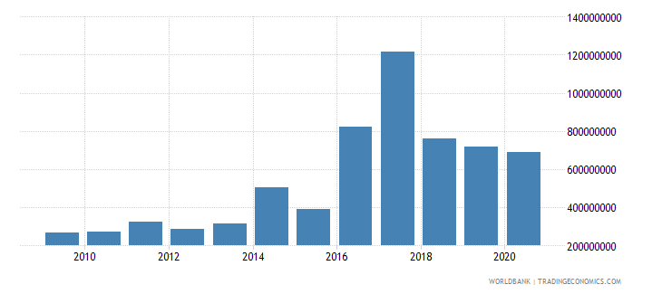 angola international tourism expenditures us dollar wb data