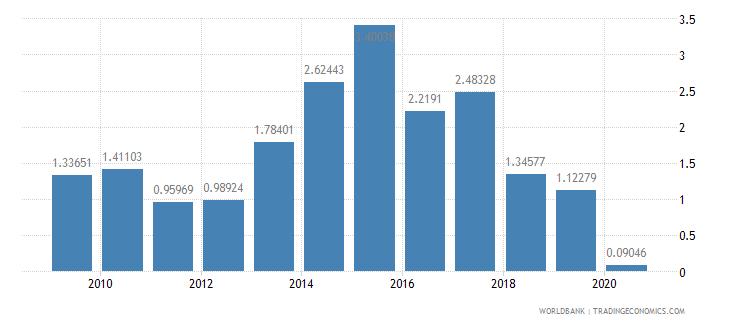 angola international tourism receipts percent of total exports wb data