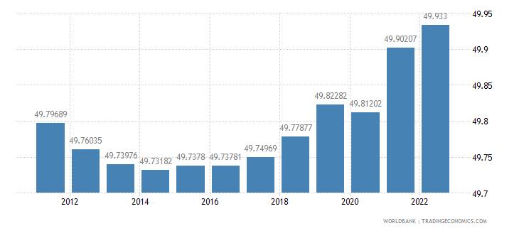 angola labor force female percent of total labor force wb data