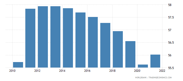 angola labor force participation rate for ages 15 24 male percent modeled ilo estimate wb data