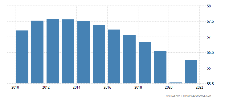 angola labor force participation rate for ages 15 24 total percent modeled ilo estimate wb data