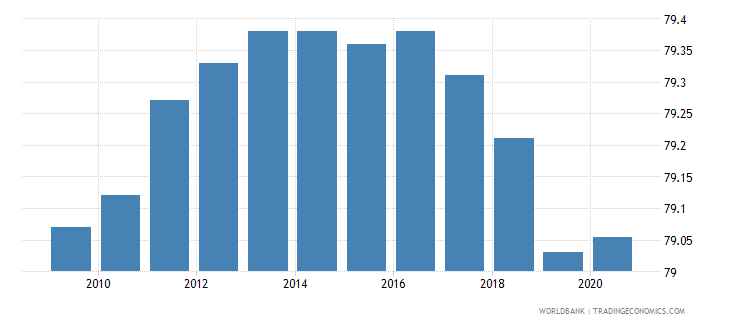 angola labor force participation rate male percent of male population ages 15 64 modeled ilo estimate wb data
