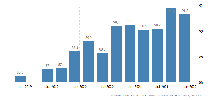 Angola Labor Force Participation Rate