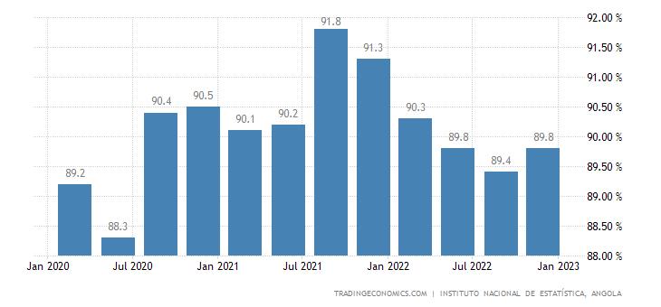 Angola Labor Force Participation Rate