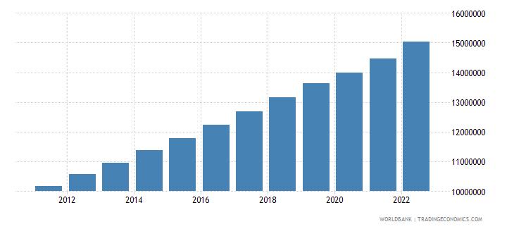 angola labor force total wb data