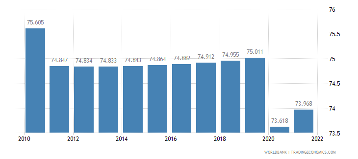 angola labor participation rate female percent of female population ages 15 plus  wb data