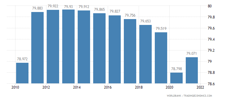 angola labor participation rate male percent of male population ages 15 plus  wb data