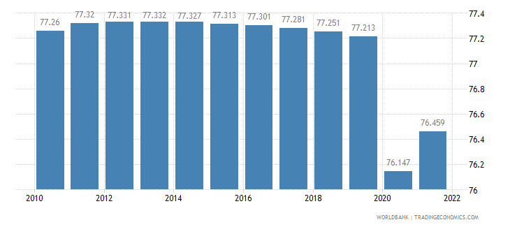 angola labor participation rate total percent of total population ages 15 plus  wb data