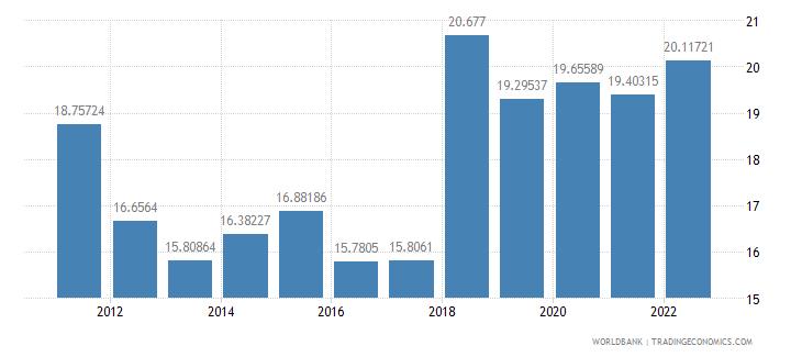 angola lending interest rate percent wb data