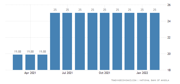 Angola Lending Rate