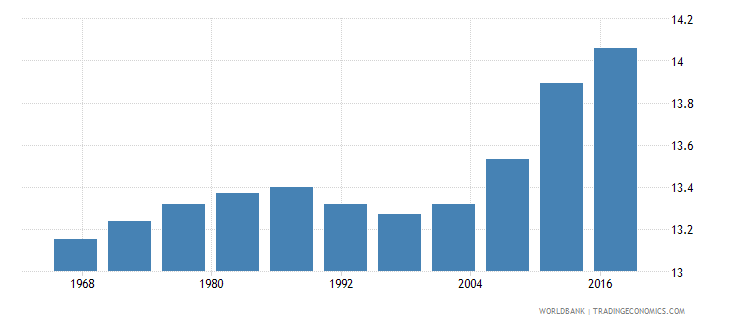 angola life expectancy at age 60 male years wb data