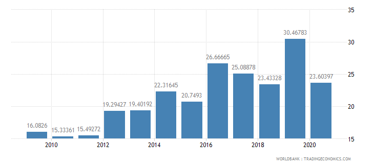 angola liner shipping connectivity index maximum value in 2004  100 wb data
