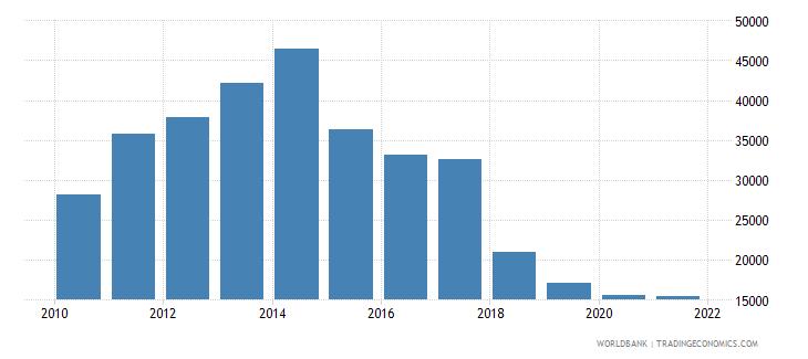 angola liquid liabilities in millions usd 2000 constant wb data