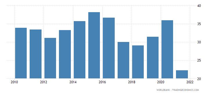 angola liquid liabilities to gdp percent wb data