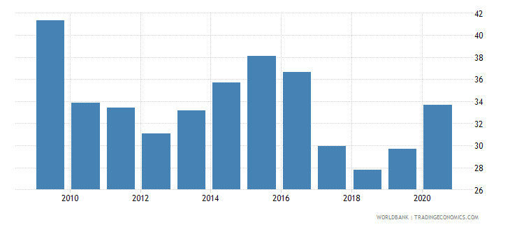 angola liquid liabilities to gdp percent wb data