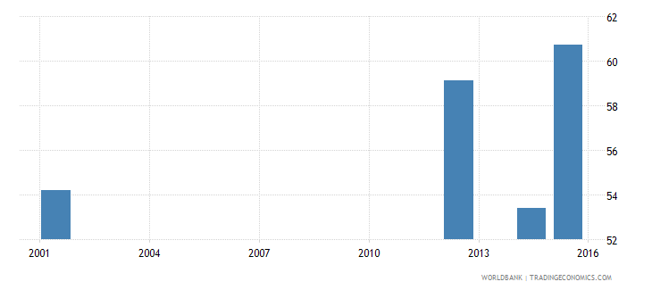 angola literacy rate adult female percent of females ages 15 and above wb data