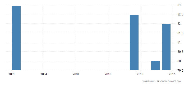 angola literacy rate adult male percent of males ages 15 and above wb data