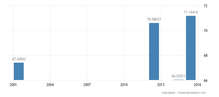 angola literacy rate adult total percent of people ages 15 and above wb data