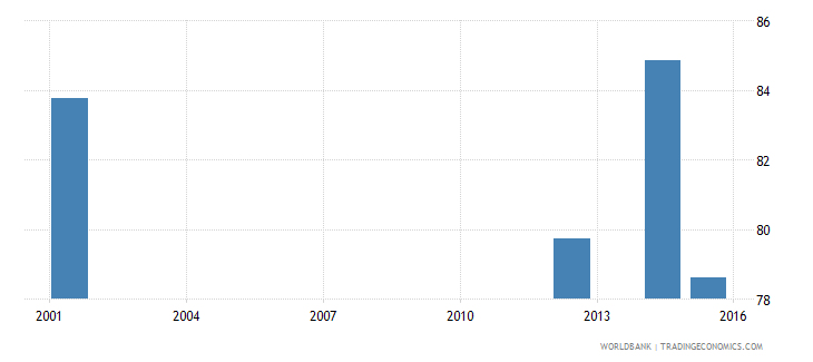 angola literacy rate youth male percent of males ages 15 24 wb data