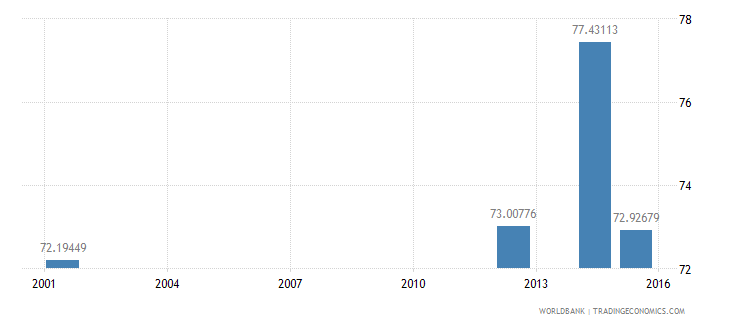 angola literacy rate youth total percent of people ages 15 24 wb data