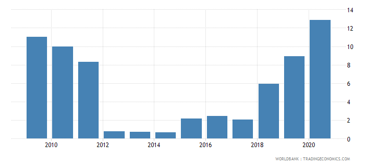 angola loans from nonresident banks amounts outstanding to gdp percent wb data