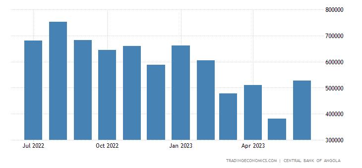 Angola Loans To Banks