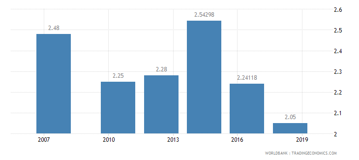 angola logistics performance index overall 1 low to 5 high wb data
