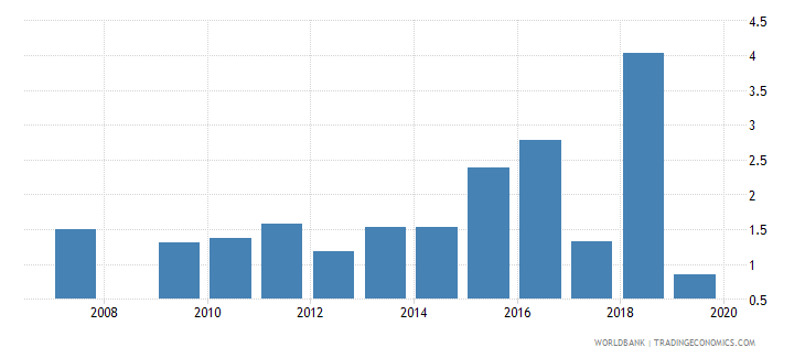 angola manufactures exports percent of merchandise exports wb data