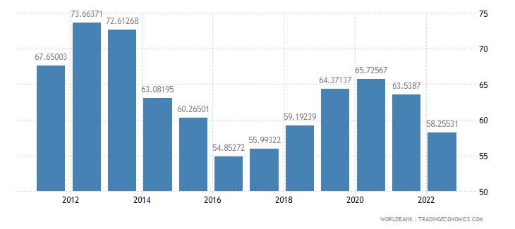 angola manufactures imports percent of merchandise imports wb data