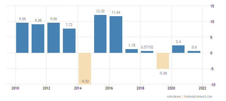 angola manufacturing value added annual percent growth wb data