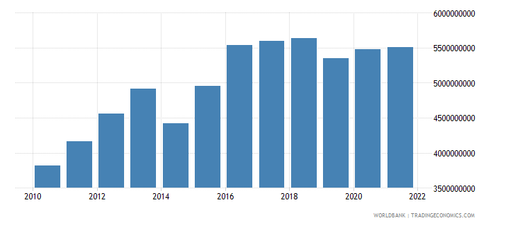 angola manufacturing value added constant 2000 us dollar wb data